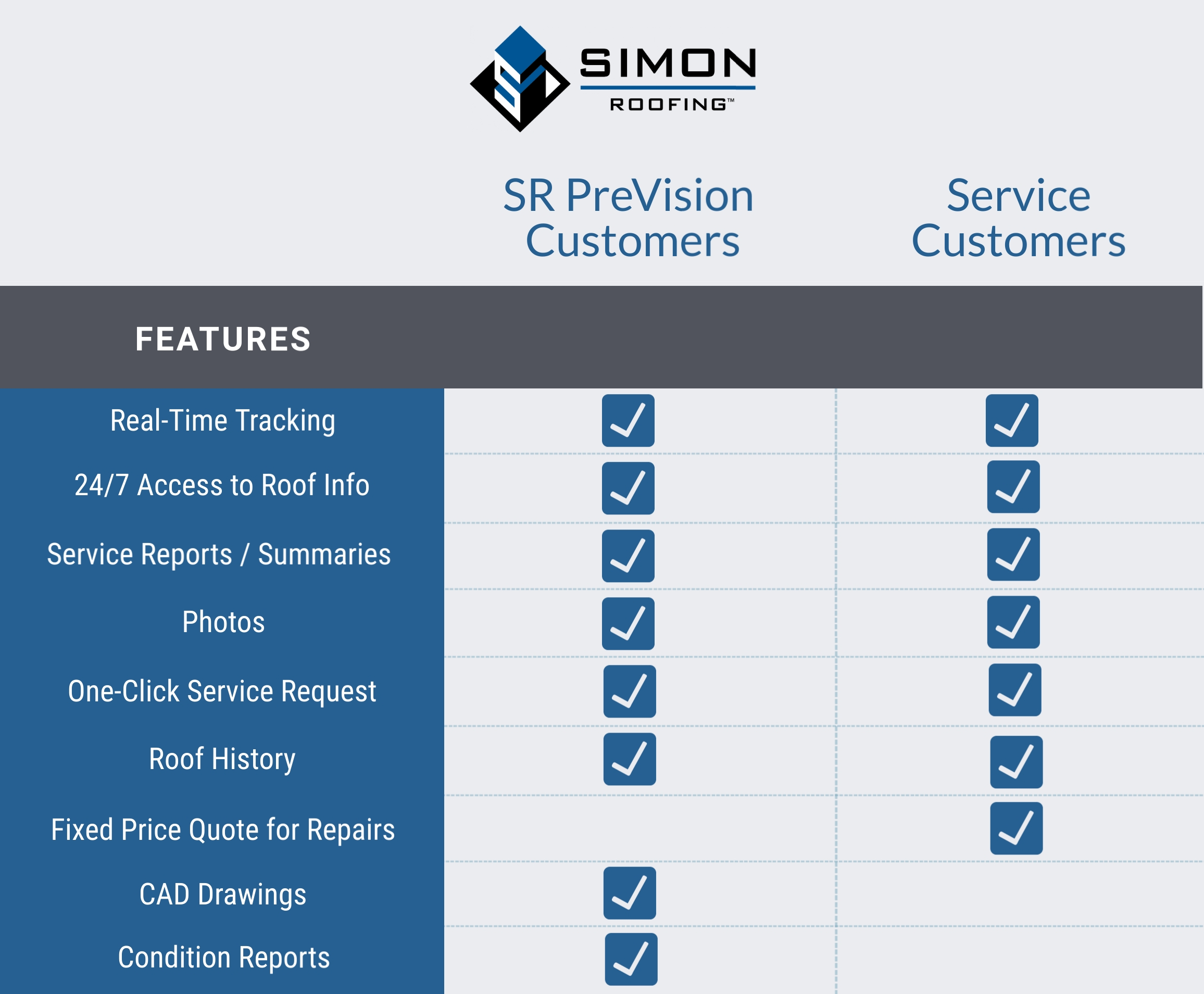 Simon Roofing's SR PreVision Customers and Service Customers comparison chart